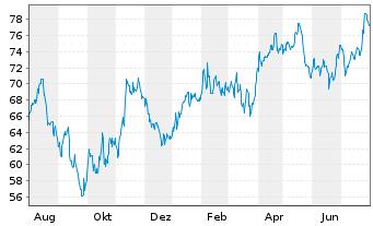 Chart Akzo Nobel N.V. - 1 Jahr