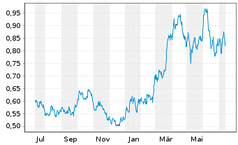 Chart Akastor ASA - 1 Jahr