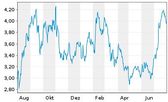 Chart Aker Solutions ASA - 1 Jahr