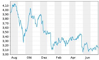Chart Navigator Company S.A., The - 1 Jahr