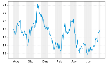 Chart PowerCell Sweden AB (publ) - 1 Jahr
