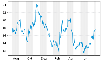Chart PowerCell Sweden AB (publ) - 1 Year