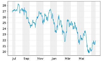 Chart Assa-Abloy AB - 1 Jahr