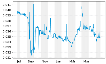 Chart Lippo-Mapletr.Indon.Retail Tr. - 1 Jahr