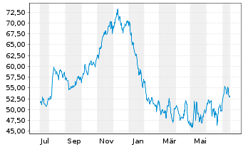 Chart AAON Inc. - 1 Jahr