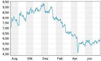 Chart ADT Inc. - 1 Jahr