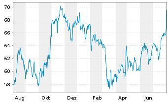 Chart Aflac Inc. - 1 Jahr
