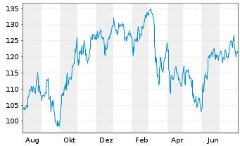 Chart Agco Corp.  - 1 Jahr