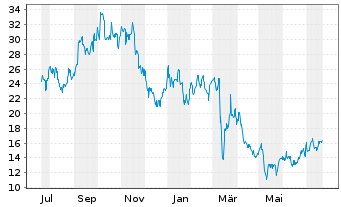 Chart ACM Research Inc. - 1 Jahr