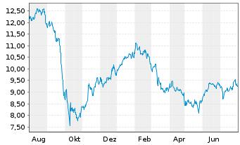 Chart AGNC Investment Corp. - 1 Jahr