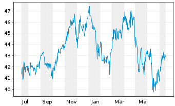 Chart ALPS ETF T.-C.&St.Gl.R.Maj.ETF - 1 Jahr