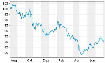 Chart ASGN Inc. - 1 Jahr