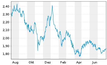 Chart ARCA biopharma Inc. - 1 Jahr