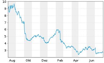 Chart AXT Inc. - 1 Jahr