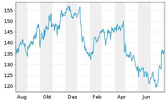 Chart AbbVie Inc. - 1 Jahr