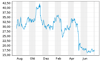 Chart Abercrombie & Fitch Co. - 1 Jahr