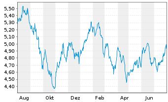 Chart Aberdeen Chile Fund Inc. - 1 Jahr