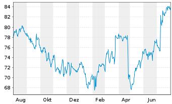 Chart Activision Blizzard Inc. - 1 Jahr