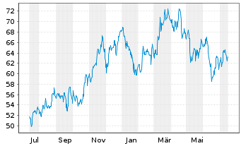 Chart Aecom Technology Corp.[Del.] - 1 Jahr
