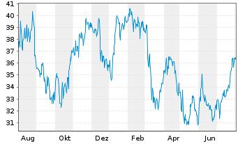 Chart Advansix Inc. - 1 Jahr