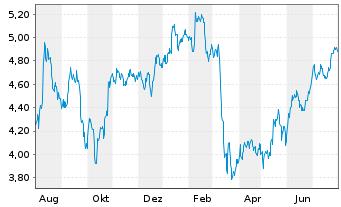 Chart AEGON N.V. New York Shares EO 0,12 - 1 Jahr