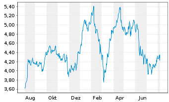 Chart AEGON N.V. New York Shares EO 0,12 - 1 Jahr