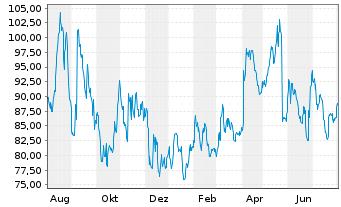 Chart AeroVironment Inc. - 1 Jahr