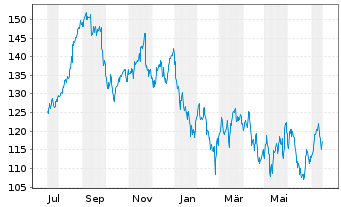 Chart Agilent Technologies Inc. - 1 Jahr