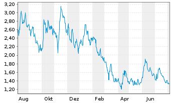 Chart Agenus Inc. - 1 Jahr