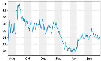 Chart Agios Pharmaceuticals Inc. - 1 Jahr