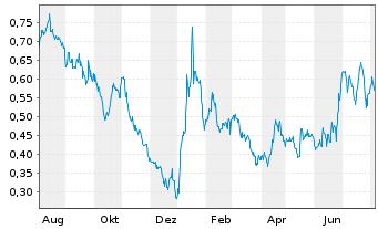Chart AIM ImmunoTech Inc. - 1 Jahr