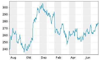 Chart Air Products & Chemicals Inc. - 1 Jahr