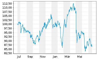 Chart Akamai Technologies Inc. - 1 Jahr