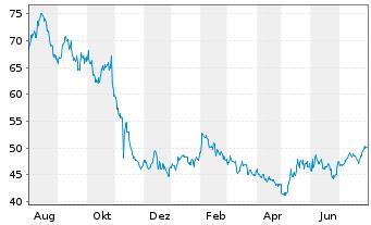 Chart Alarm.com Holdings Inc. - 1 Jahr