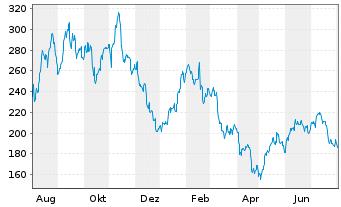 Chart Albemarle Corp. - 1 Jahr