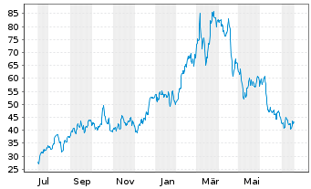 Chart Alcoa Upstream Corp. - 1 Jahr
