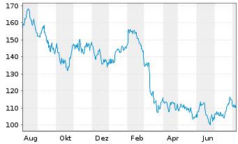 Chart Alexandria Real Est. Equ. Inc. - 1 Jahr