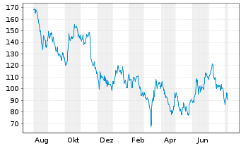 Chart Alibaba Group Holding Ltd. sp.ADRs - 1 Year