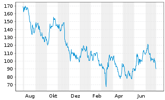 Chart Alibaba Group Holding Ltd. sp.ADRs - 1 Jahr
