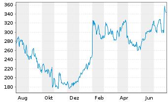 Chart Align Technology Inc. - 1 Jahr