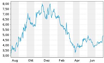 Chart Allakos Inc. - 1 Jahr