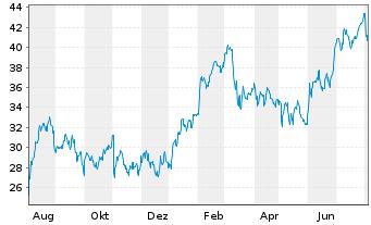Chart Allegheny Technologies Inc. - 1 Jahr