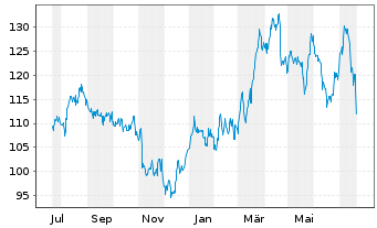Chart Allstate Corp., The - 1 Jahr