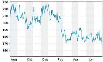 Chart Alnylam Pharmaceuticals Inc - 1 Jahr