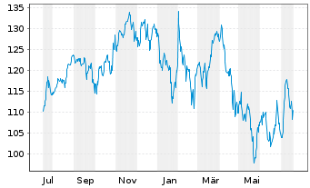 Chart Alphabet Inc. Class C - 1 Jahr
