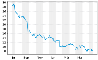Chart Altice USA Inc. - 1 Jahr