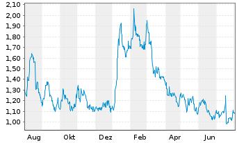 Chart Amarin Corp. PLC - 1 Jahr