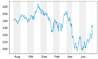 Chart Amazon.Com Inc. - 1 Jahr