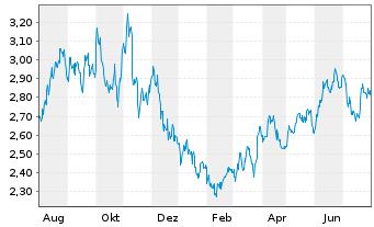 Chart AMBEV S.A. - 1 Jahr
