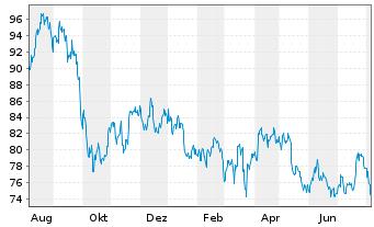 Chart Ameren Corp. - 1 Jahr